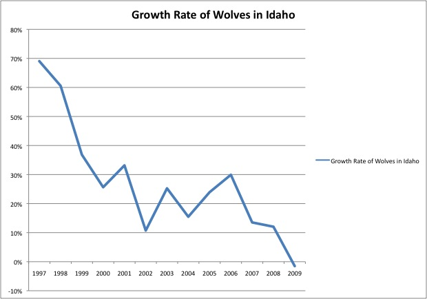 Idaho wolf population growth rate